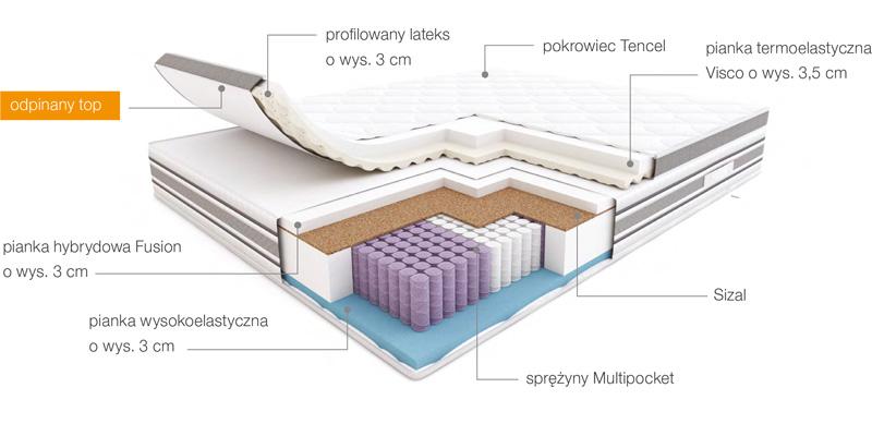 budowa materaca elektro