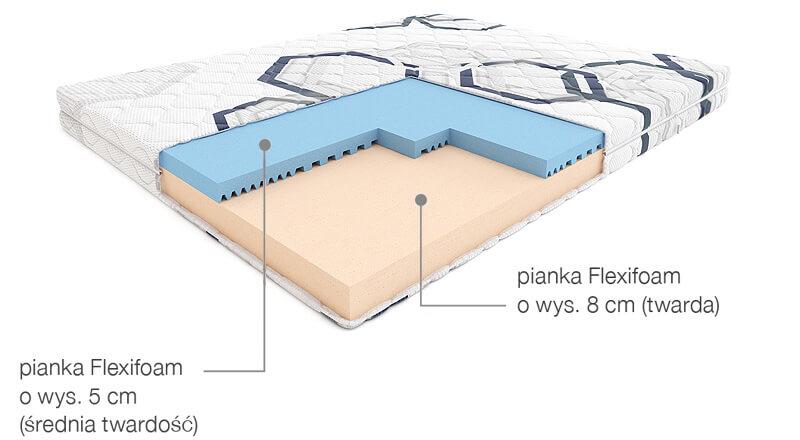 budowa materaca funky