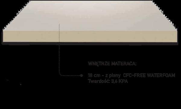 budowa materaca aloe vera bio visco 3.0