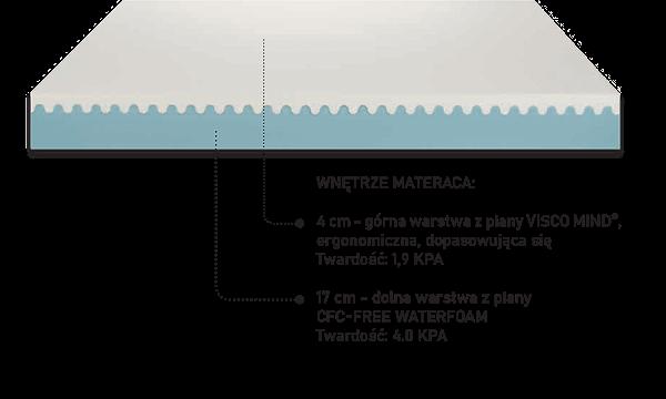 budowa materaca rinfresco