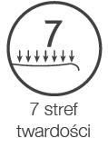 7 stref twardości